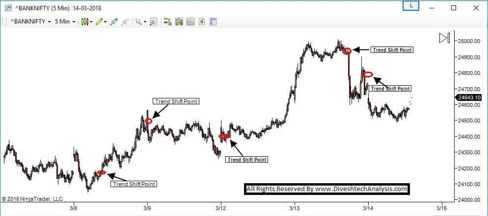 BNF FME Signals