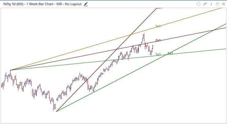 Nifty Technical Analysis 16-20 April