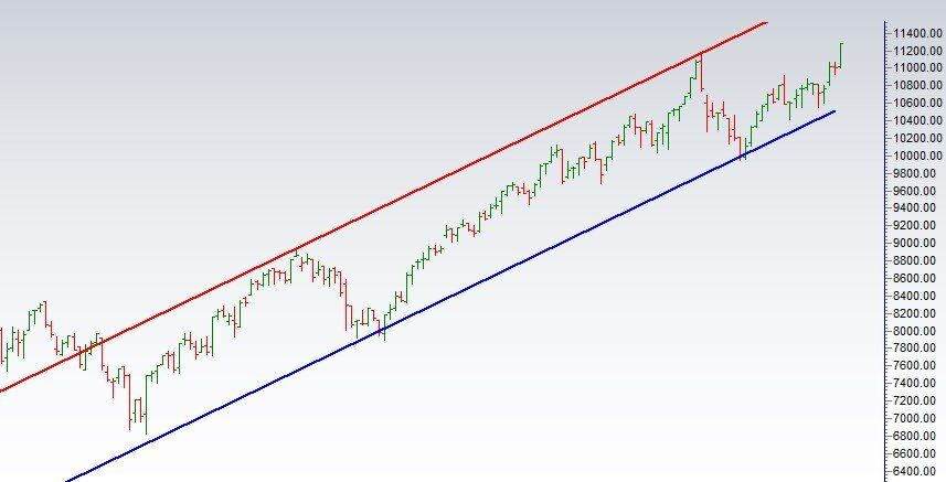Nifty Weekly Gann Angles