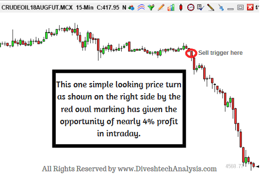 mcx crude oil trading strategies