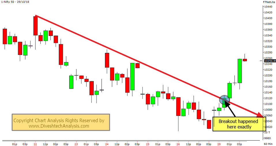 Nifty Hourly Chart Angles