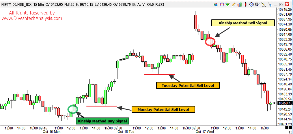 Kinship Trading Principle: Intraday Nifty Chart