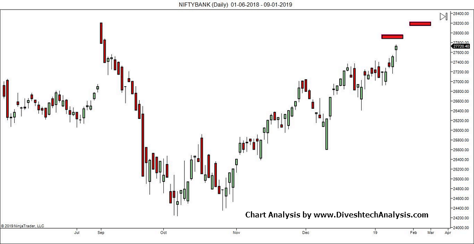 Crude Oil Update & Bank Nifty Resistance