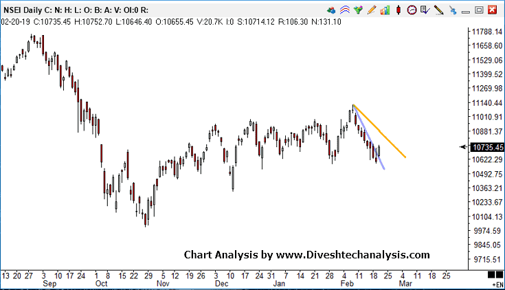 Nifty Intraday Technical View 21st Feb