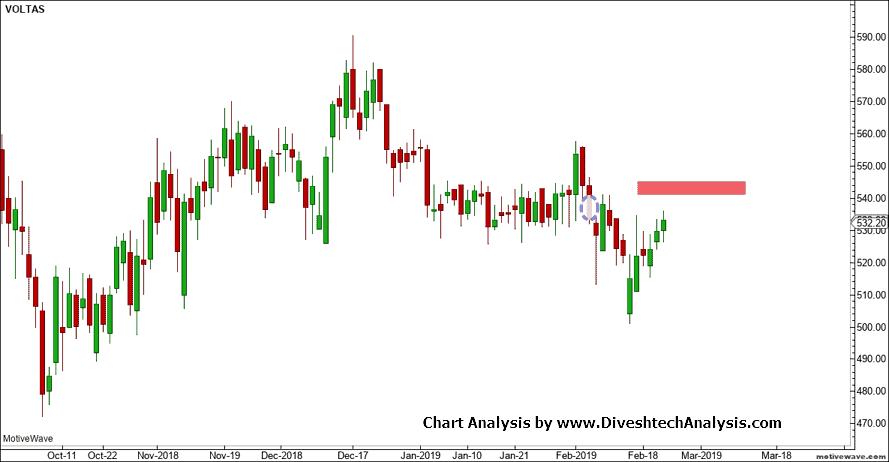 Voltas Stock Near Critical Resistance