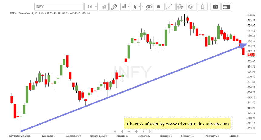 Swing Trading Stock Infosys