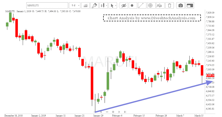 Maruti Stock Swing Trading