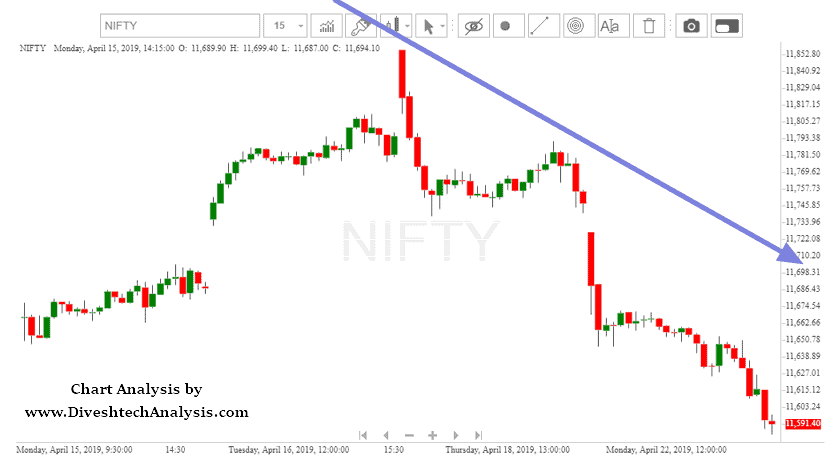 Nifty Intraday Outlook for 23 April
