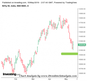 Nifty Rise from Support Area