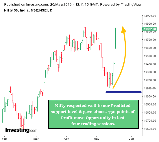 Nifty Effective Trading Result