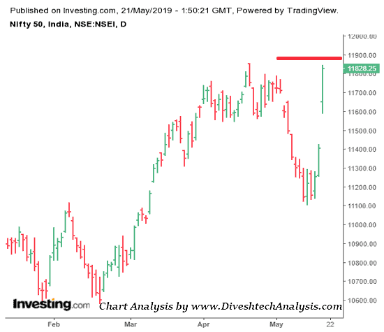 Nifty Rises 600 points