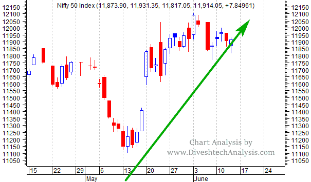 Nifty Intraday Chart View for 14th June