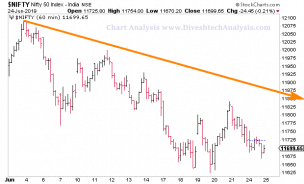 Nifty Technical Analysis for 25th June