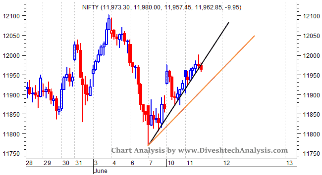 Nifty Intraday Chart View for 12th June