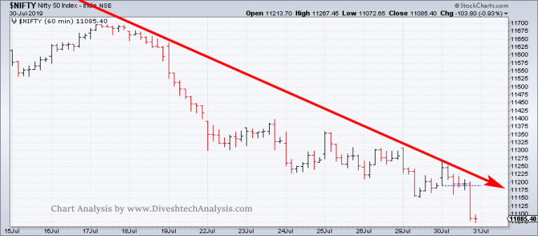 technical Nifty Intraday
