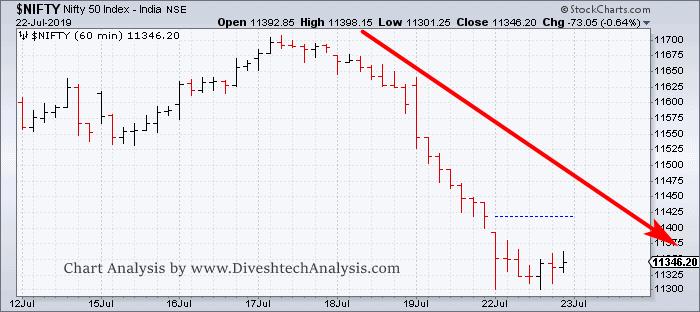 Nifty Trading Analysis