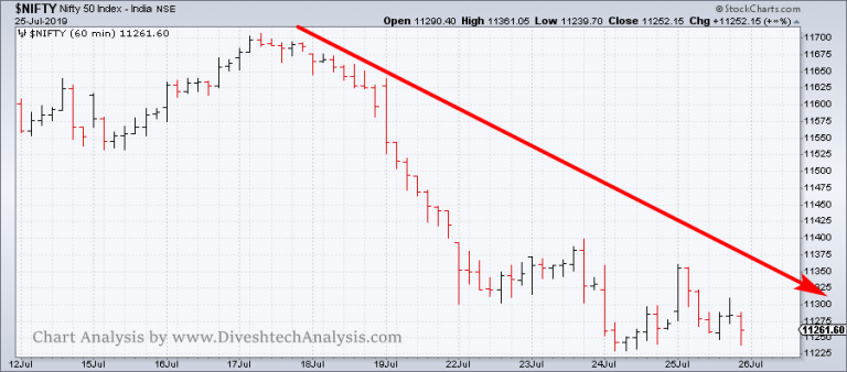 Technical Nifty View