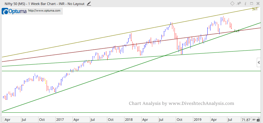 Nifty Technical Outlook For Week