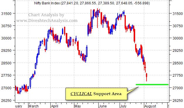 Bank Nifty Cyclical Support Area