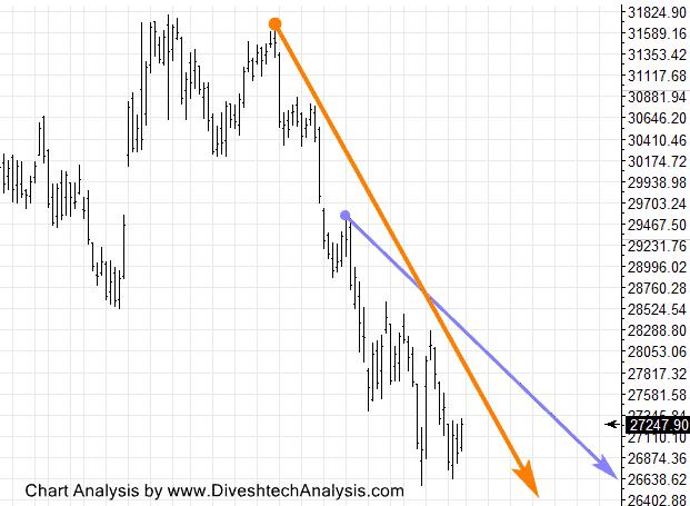 Bank Nifty Gann Angle Chart