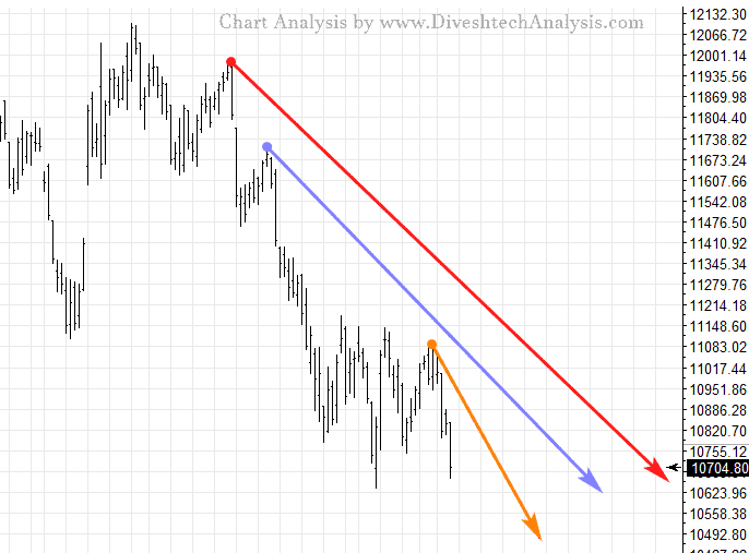 Nifty Technical