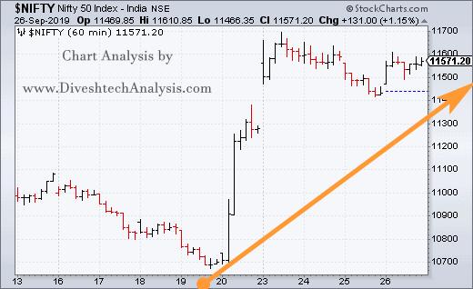 Nifty hourly Chart Angles