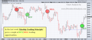 Intraday Bank Nifty Chart