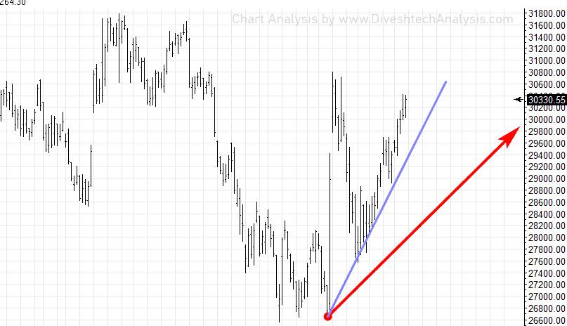 BNF Spot Gann Angles 031119