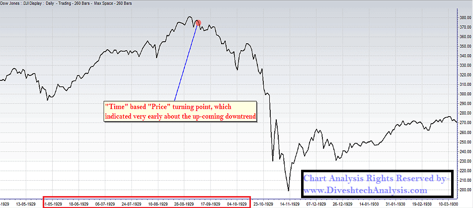 Dow Jones Index 1929 Crash Chart