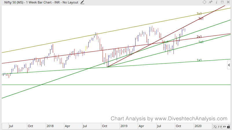 http://NS-WEEKLY-Gann-Angle-181119.png