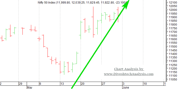 Nifty Daily Chart 5