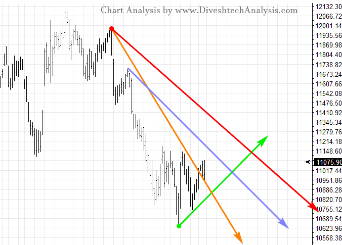 Nifty Daily Chart for 15th Sep 2