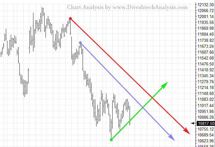 Nifty Daily Gann Angles Chart of 18th Sep 2
