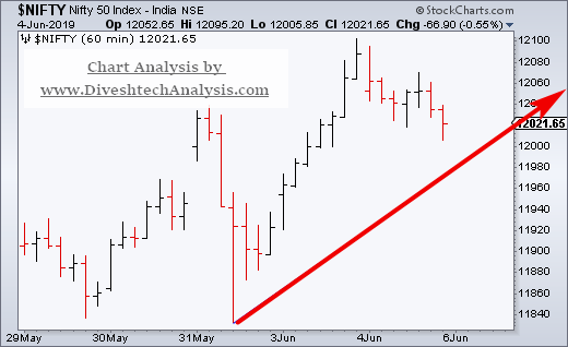 Nifty Hourly 06th June 1