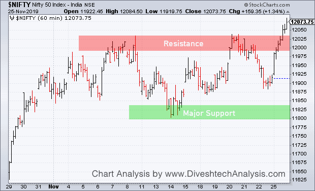 Nifty Hourly Support Resistance Chart 4