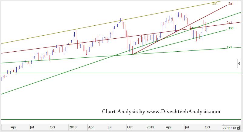 Weekly NS Chart 141019 2
