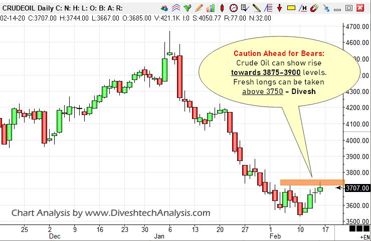 Crude BO 16022020