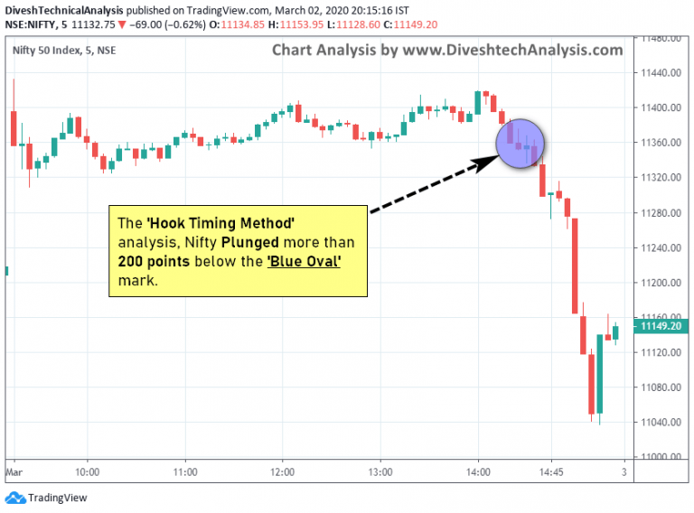 price and time trading analysis for nifty