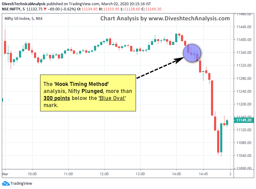 nifty down move