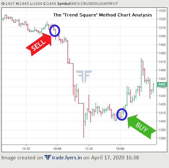 CrudeOil Intraday Chart