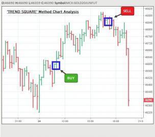 trend square trading method