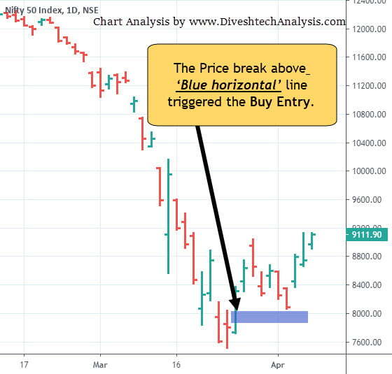 Nifty Breakout Chart