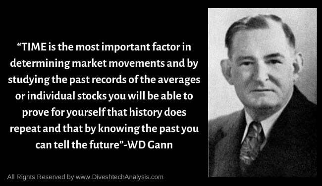 Time Quote Of Gann