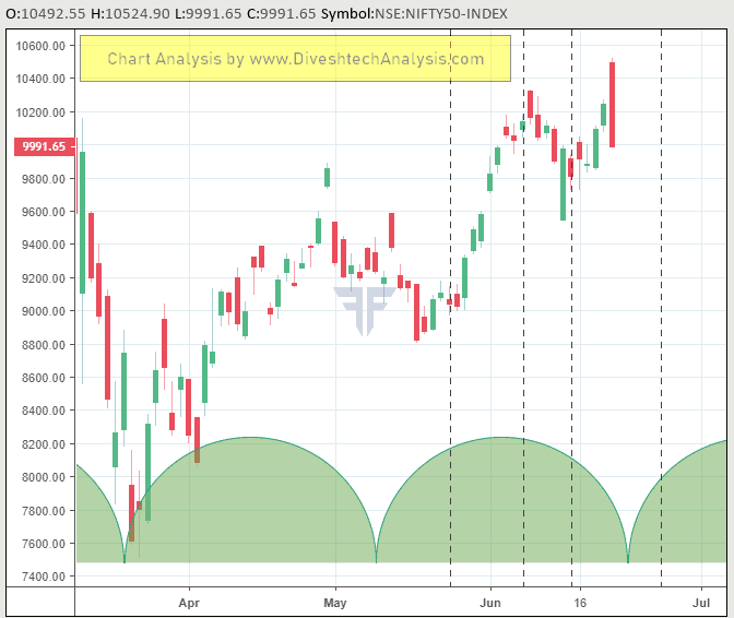 Weekly Nifty Trading Levels