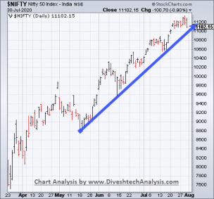 Nifty Index Trend Analysis