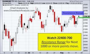 Bank Nifty Resistance For 1000 Points Rally