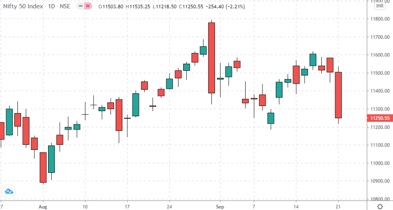 nifty price action