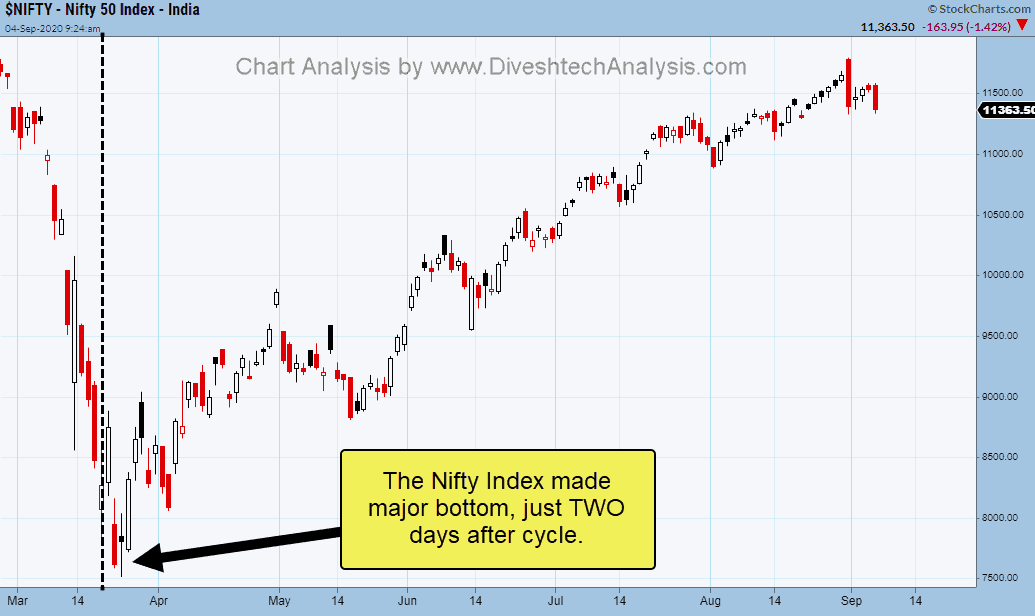 24th March Low Nifty