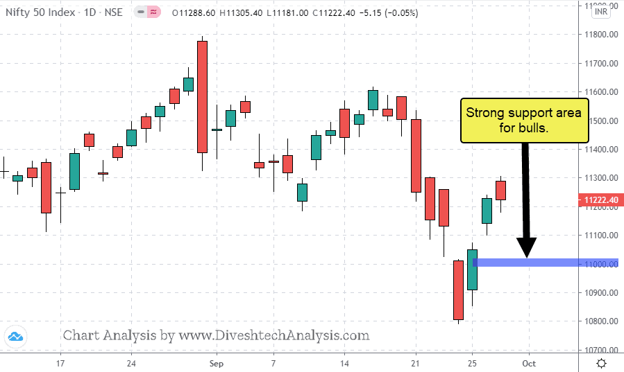 29092020 Nifty Support Range