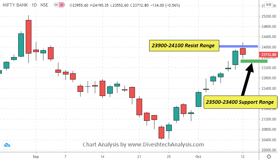 12102020 Bank Nifty Support resistance chart